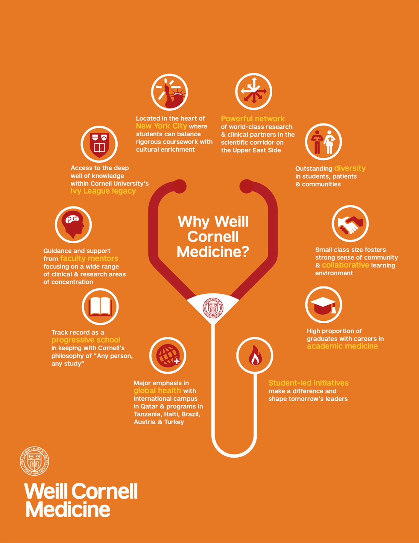 Weill Cornell Medicine | Marketing